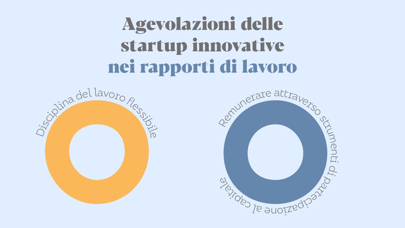 Agevolazioni delle startup innovative nei rapporti di lavoro